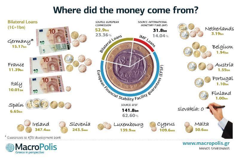 Passos Coelho e Cavaco Silva repetem que Portugal foi um dos maiores contribuintes para os resgates gregos. Os números dizem que é mentira.