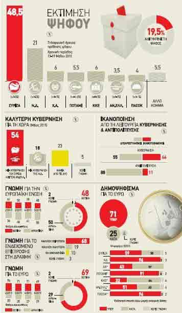Barómetro Public Issue/Avgi - Maio 2015