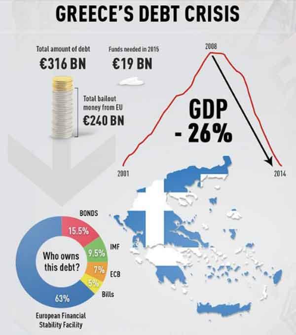 Dados sobre a dívida e evolução do PIB da Grécia
