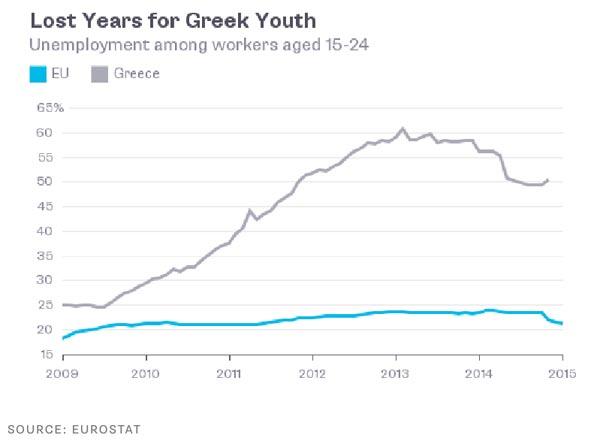 Taxa de desemprego jovem e comparação com média UE (2005-2014)