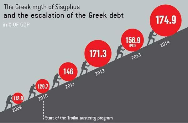 Dívida Pública em % do PIB (2009-2014)