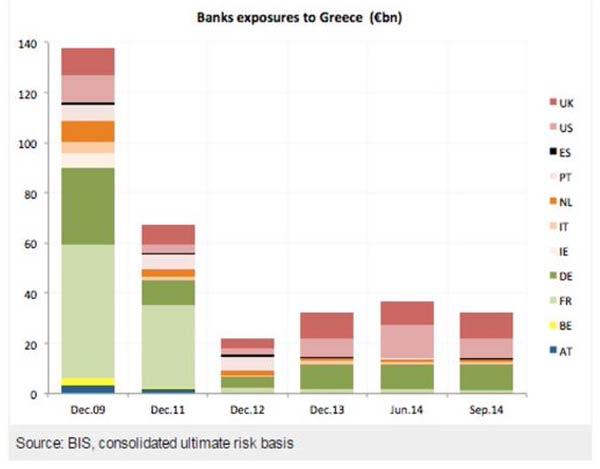 De onde são os bancos mais expostos à dívida grega?