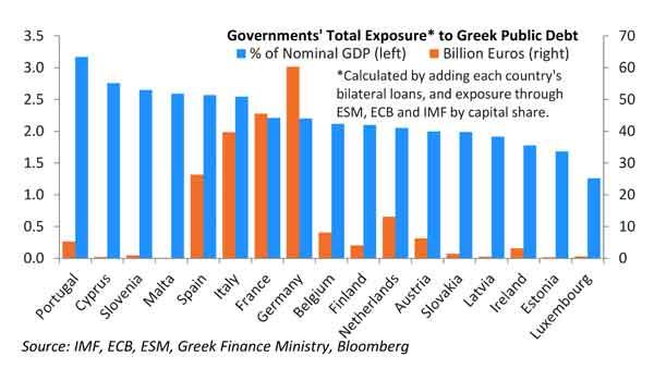 Quais os Estados mais expostos à dívida grega?
