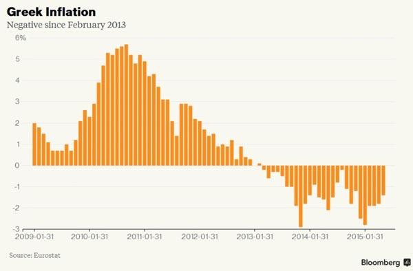 Inflação (2009-2015)