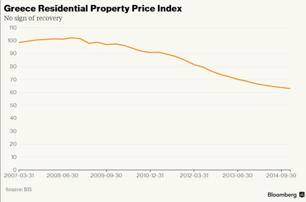 Índice de preços de bens imobiliários (2007-2014)