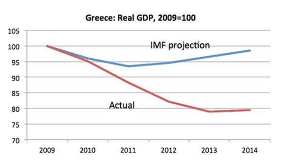Previsões do FMI em 2010 para o crescimento da economia grega (a azul) e a realidade (a vermelho).