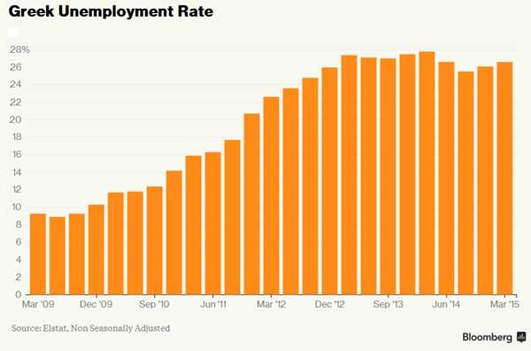 Taxa de desemprego (2009-2015)