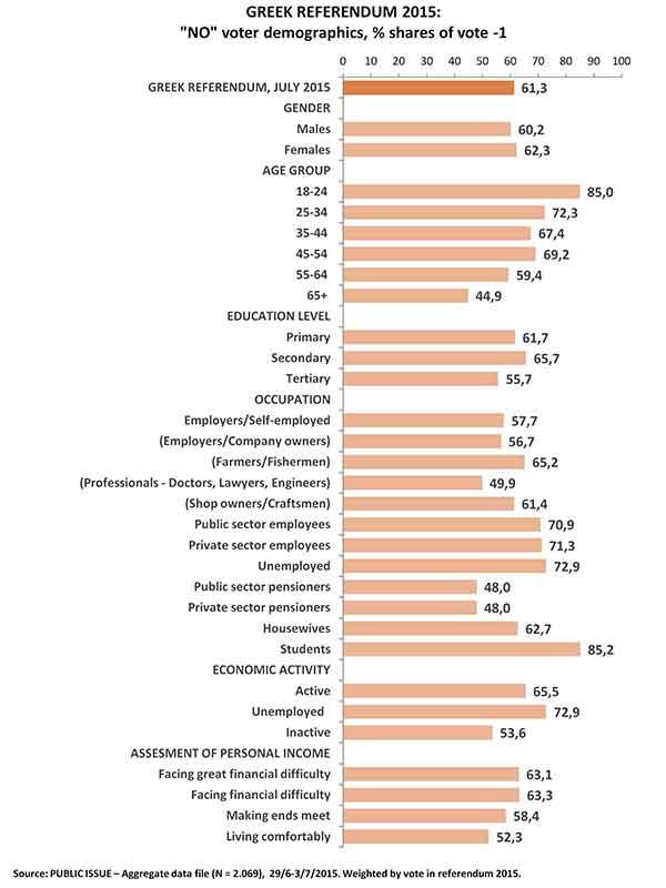 Estudo de opinião Public Issue sobre o voto OXI no referendo
