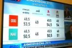 """Quatro sondagens dão vitória ao """"OXI"""" após fecho das urnas"""