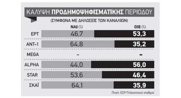 Convidados das televisões gregas na semana do referendo