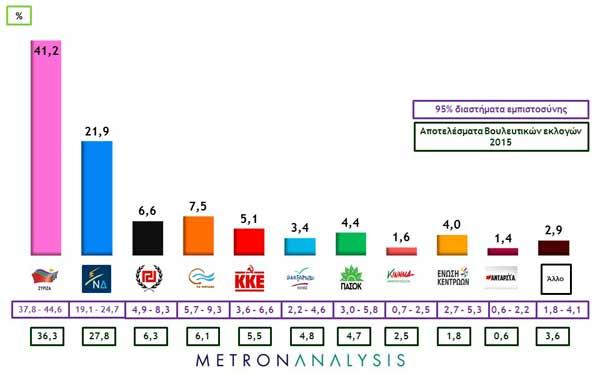 sondagem metron 24 jul 2015