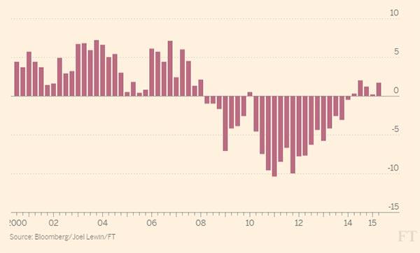 Evolução do PIB da Grécia desde 2000. Fonte: Bloomberg/Joel Lewin/Financial Times