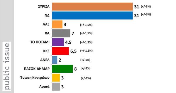 sondagem 13 set 2015