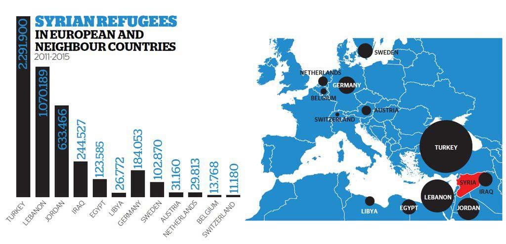 Países de acolhimento dos refugiados da guerra na Síria
