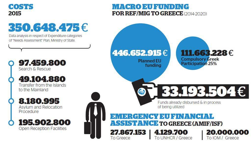 Promessas de ajuda financeira para acolhimento de refugiados