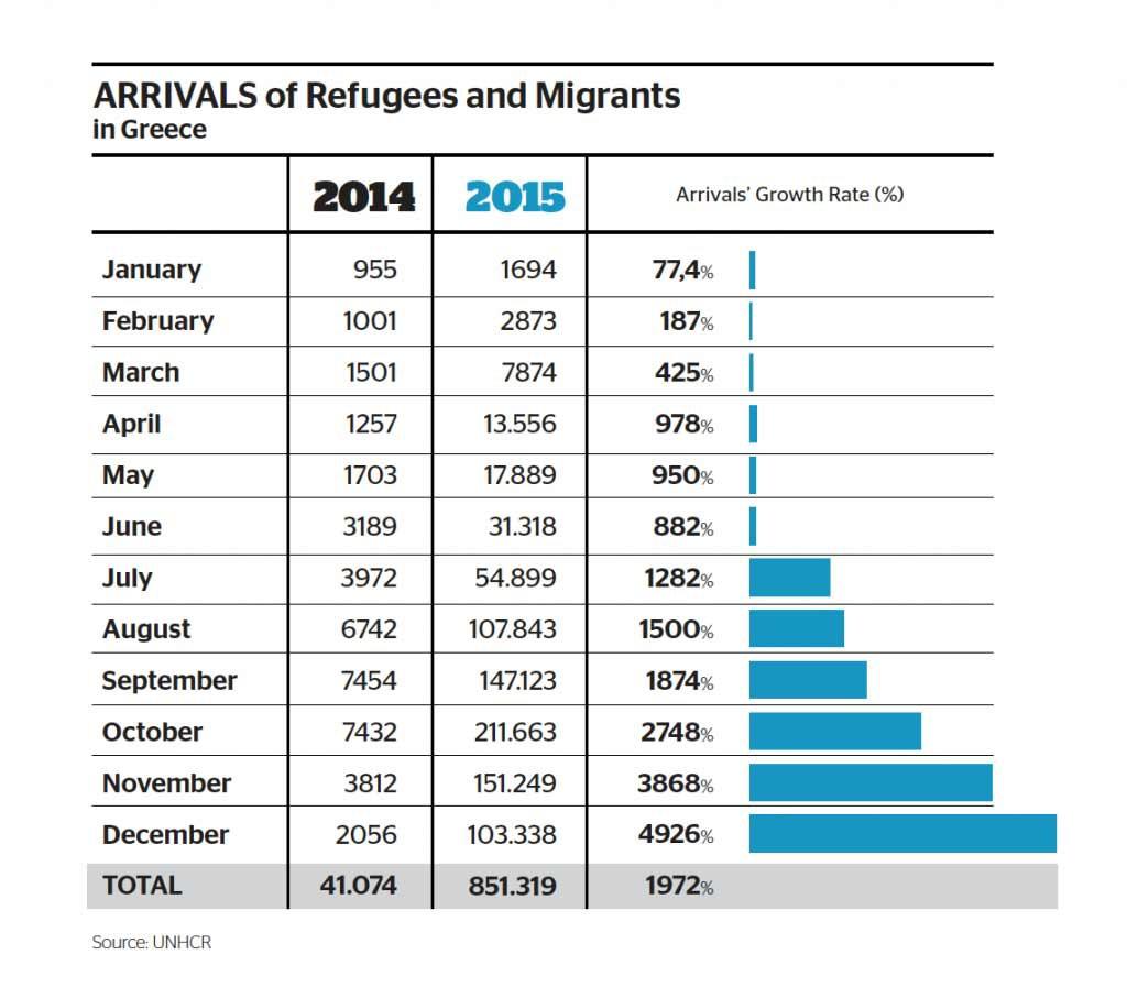 Números da crise dos refugiados