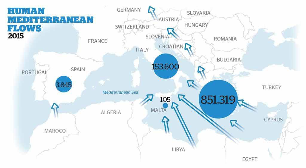 Fluxo de refugiados que atravessam o Mediterrâneo.