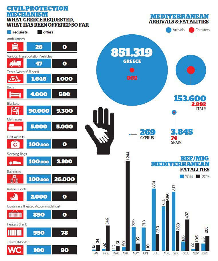 Pedidos de ajuda logística da Grécia e resposta europeia