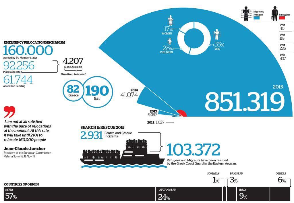 Número de chegadas e de resgates em águas territoriais da Grécia.