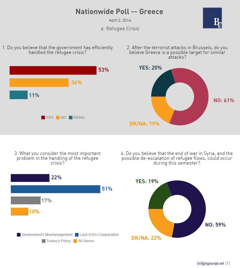 Crise dos refugiados: 52% apoiam governo, 51% apontam falta de cooperação da UE, 59% acham que a guerra na Síria o a fuga de refugiados vai prosseguir este ano, 61% não consideram a Grécia um alvo de atentados terroristas do Estado Islâmico