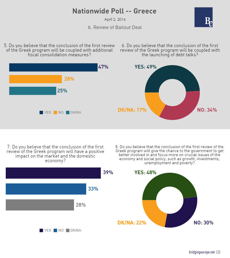 Conclusão da primeira avaliação do memorando: 47% acham que vêm aí mais medidas de austeridade, 49% acreditam no início do debate sobre a restruturação da dívida, 39% aguardam impacto positivo na economia, 48% acham que o governo vai poder dedicar-se a resolver os problemas sociais do país.